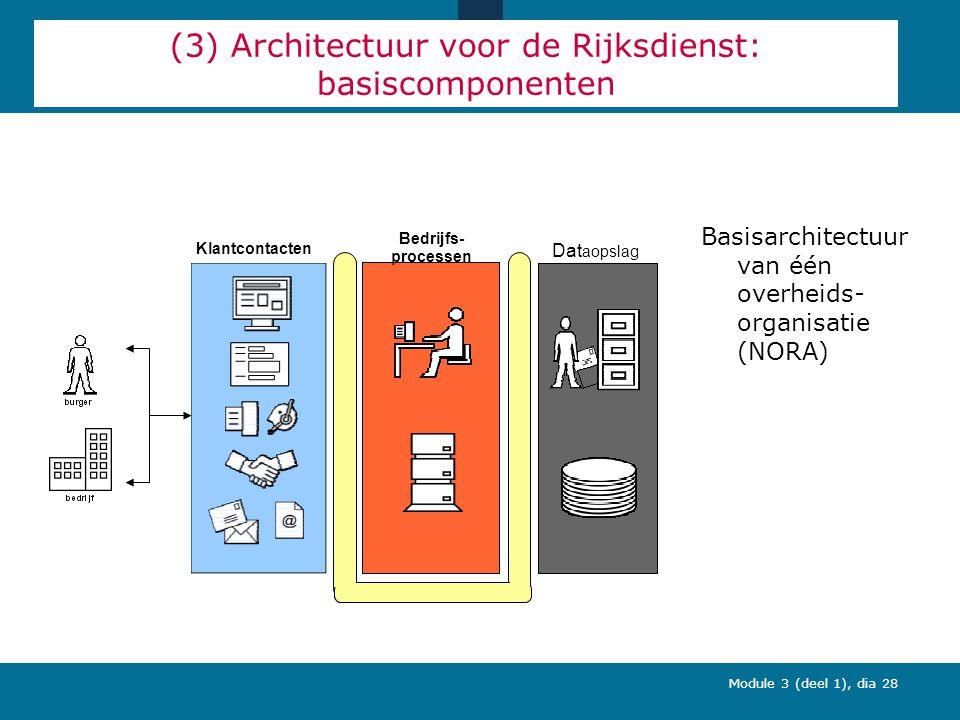 Module 3 (deel 1), dia 28 (3) Architectuur voor de Rijksdienst: basiscomponenten Basisarchitectuur van één overheids- organisatie (NORA) Klantcontacten Bedrijfs- processen Dat aopslag