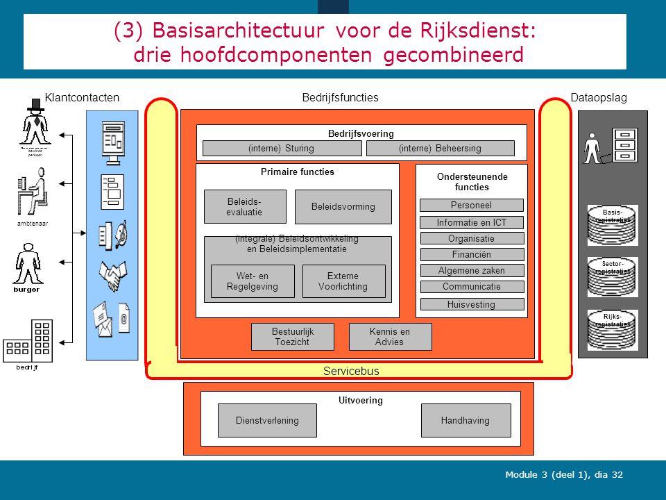 Module 3 (deel 1), dia 32 (3) Basisarchitectuur voor de Rijksdienst: drie hoofdcomponenten gecombineerd Primaire functies Beleidsvorming Bestuurlijk Toezicht Beleids- evaluatie (integrale) Beleidsontwikkeling en Beleidsimplementatie Wet- en Regelgeving Externe Voorlichting Uitvoering DienstverleningHandhaving Bedrijfsvoering (interne) Sturing (interne) Beheersing Ondersteunende functies Informatie en ICT Personeel Financiën Organisatie Algemene zaken Communicatie Huisvesting Kennis en Advies Basis- registraties Rijks- registraties Sector- registraties ambtenaar bewinds persoon Servicebus DataopslagBedrijfsfunctiesKlantcontacten