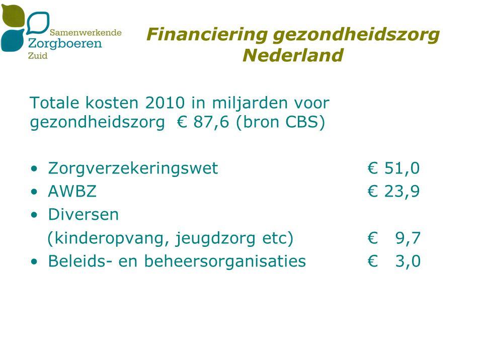 AWBZ financiering in € mld Verpleeg- verzorgingshuizen€ 16,0 Gehandicaptenzorg€ 7,9 GGZ€ 5,4