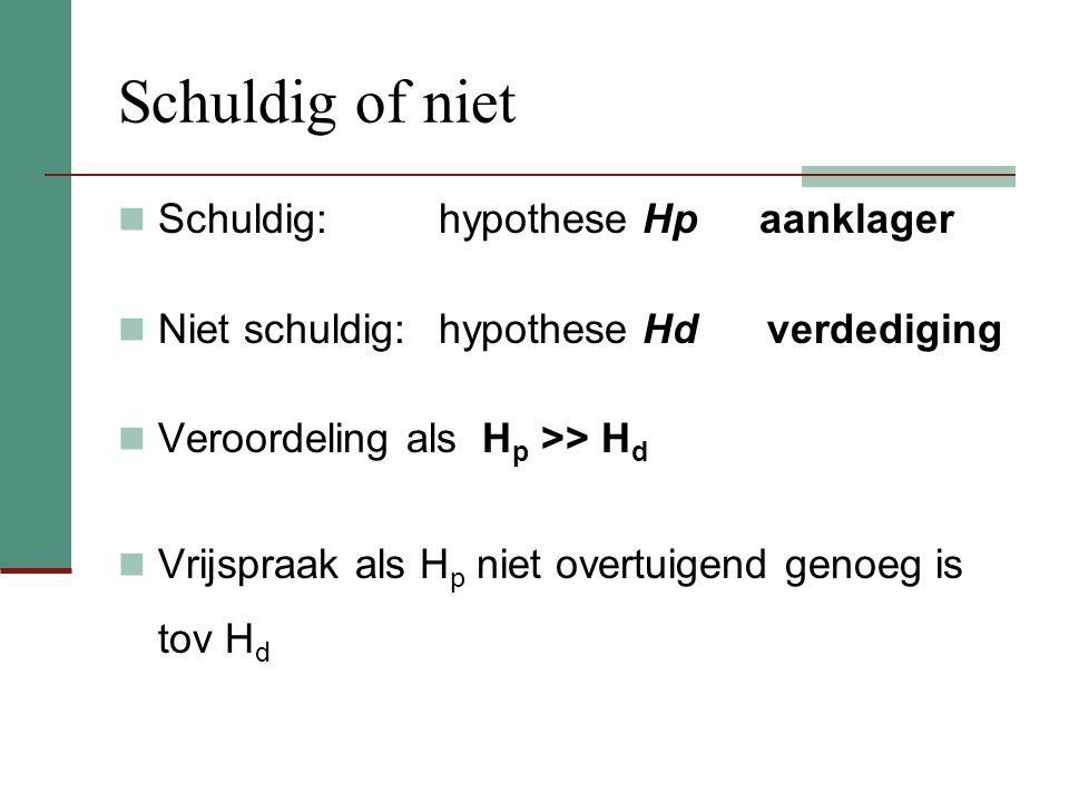 Schuldig of niet Schuldig: hypothese Hp aanklager Niet schuldig: hypothese Hd verdediging Veroordeling als H p >> H d Vrijspraak als H p niet overtuigend genoeg is tov H d