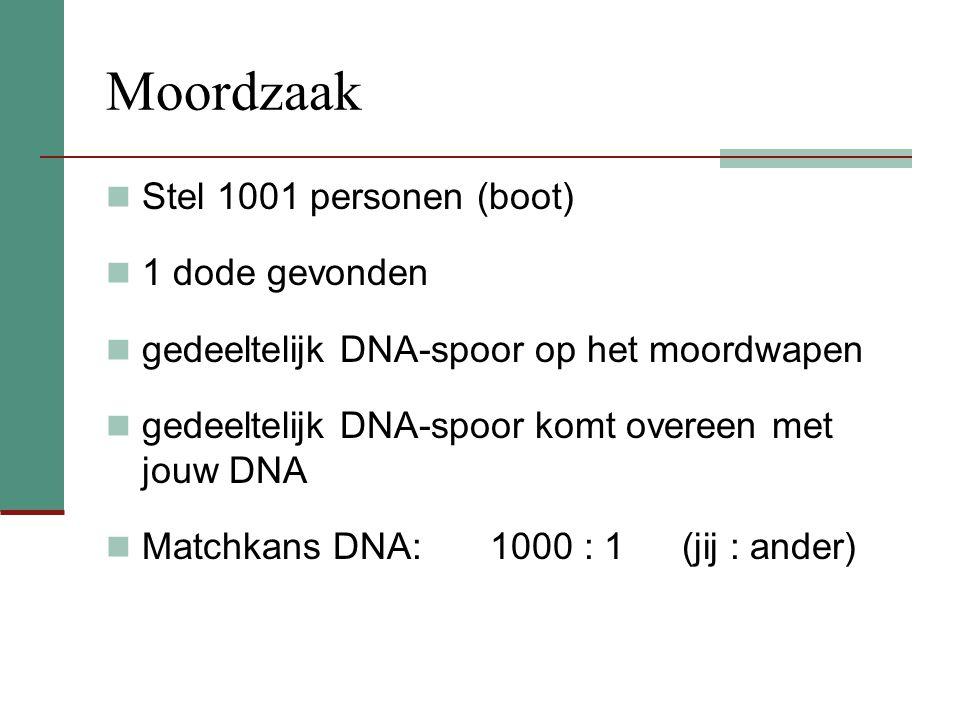 Moordzaak Stel 1001 personen (boot) 1 dode gevonden gedeeltelijk DNA-spoor op het moordwapen gedeeltelijk DNA-spoor komt overeen met jouw DNA Matchkans DNA: 1000 : 1 (jij : ander)