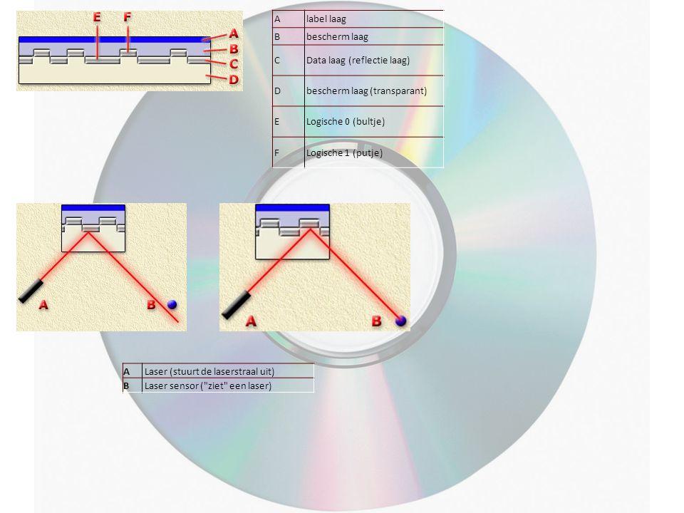 Alabel laag Bbescherm laag CData laag (reflectie laag) Dbescherm laag (transparant) ELogische 0 (bultje) FLogische 1 (putje) A Laser (stuurt de lasers