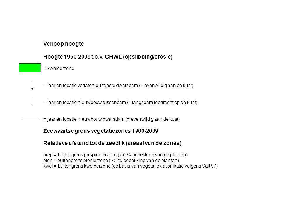 Verloop hoogte Hoogte 1960-2009 t.o.v.