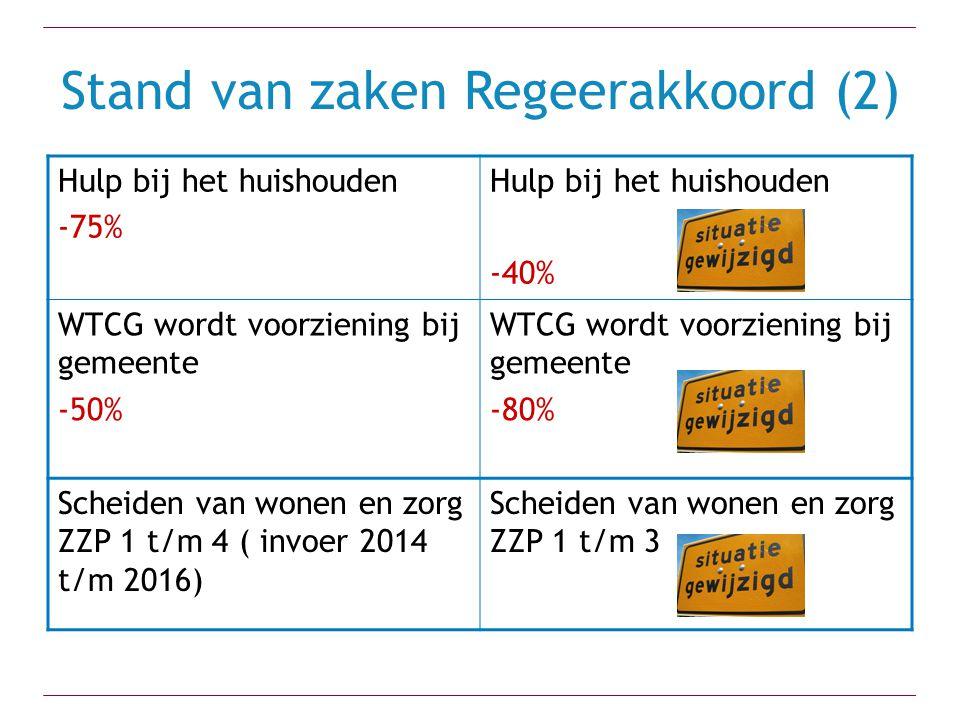 Stand van zaken Regeerakkoord (2) Hulp bij het huishouden -75% Hulp bij het huishouden -40% WTCG wordt voorziening bij gemeente -50% WTCG wordt voorziening bij gemeente -80% Scheiden van wonen en zorg ZZP 1 t/m 4 ( invoer 2014 t/m 2016) Scheiden van wonen en zorg ZZP 1 t/m 3