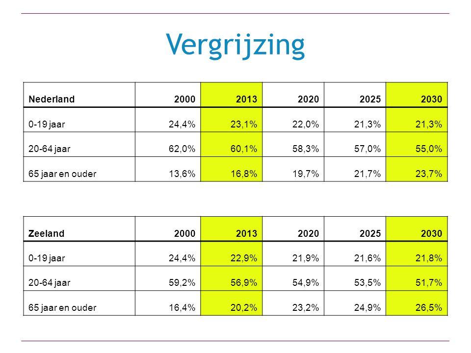 Vergrijzing Nederland20002013202020252030 0-19 jaar24,4%23,1%22,0%21,3% 20-64 jaar62,0%60,1%58,3%57,0%55,0% 65 jaar en ouder13,6%16,8%19,7%21,7%23,7% Zeeland20002013202020252030 0-19 jaar24,4%22,9%21,9%21,6%21,8% 20-64 jaar59,2%56,9%54,9%53,5%51,7% 65 jaar en ouder16,4%20,2%23,2%24,9%26,5%