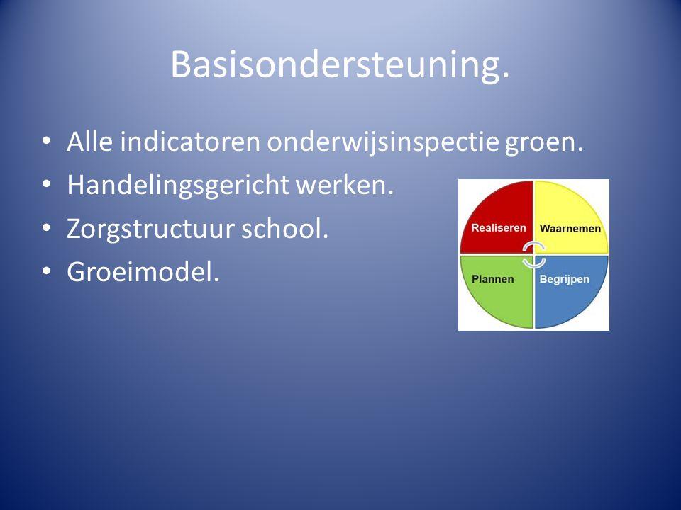Basisondersteuning. Alle indicatoren onderwijsinspectie groen. Handelingsgericht werken. Zorgstructuur school. Groeimodel.