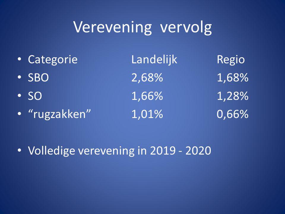 Verevening vervolg CategorieLandelijkRegio SBO2,68%1,68% SO1,66%1,28% rugzakken 1,01%0,66% Volledige verevening in 2019 - 2020