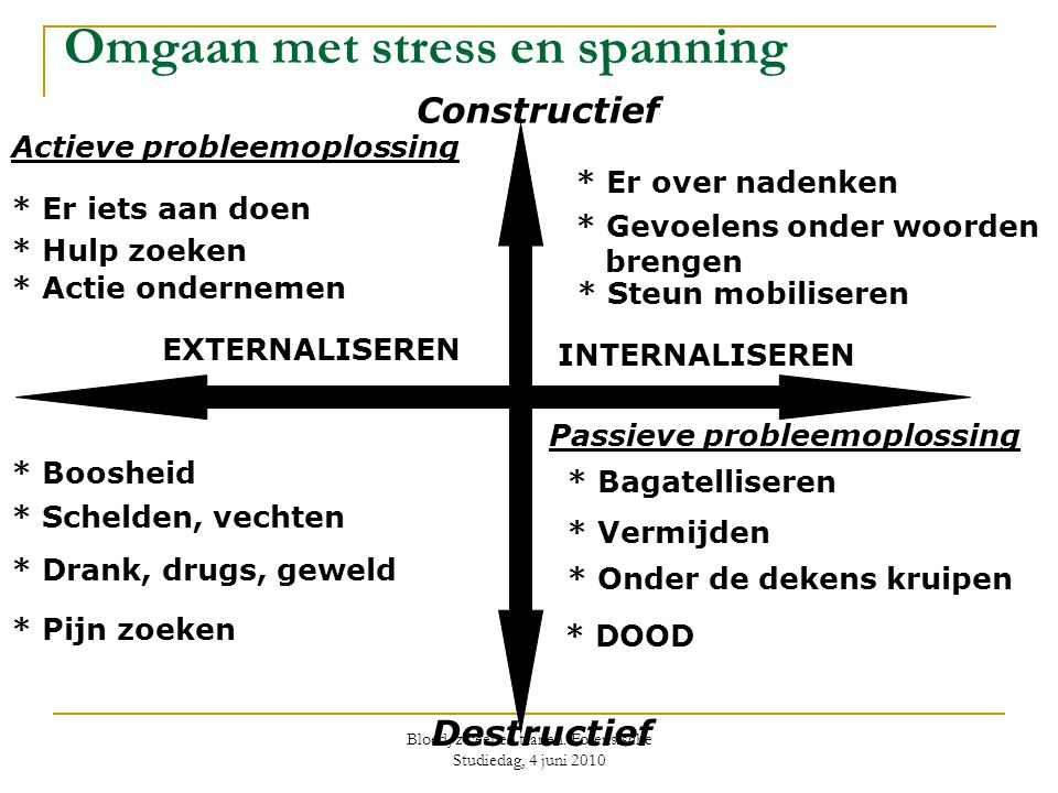 Omgaan met stress en spanning Actieve probleemoplossing * Er iets aan doen EXTERNALISEREN Constructief * Er over nadenken * Gevoelens onder woorden br