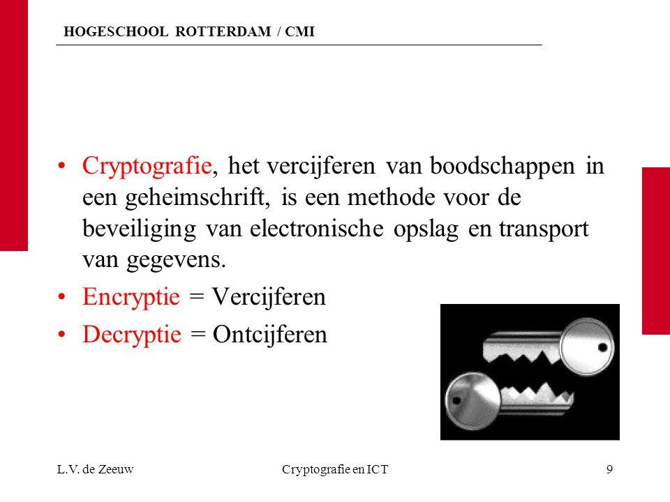 HOGESCHOOL ROTTERDAM / CMI Cryptografie, het vercijferen van boodschappen in een geheimschrift, is een methode voor de beveiliging van electronische opslag en transport van gegevens.