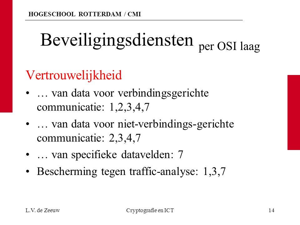HOGESCHOOL ROTTERDAM / CMI Beveiligingsdiensten per OSI laag Vertrouwelijkheid … van data voor verbindingsgerichte communicatie: 1,2,3,4,7 … van data