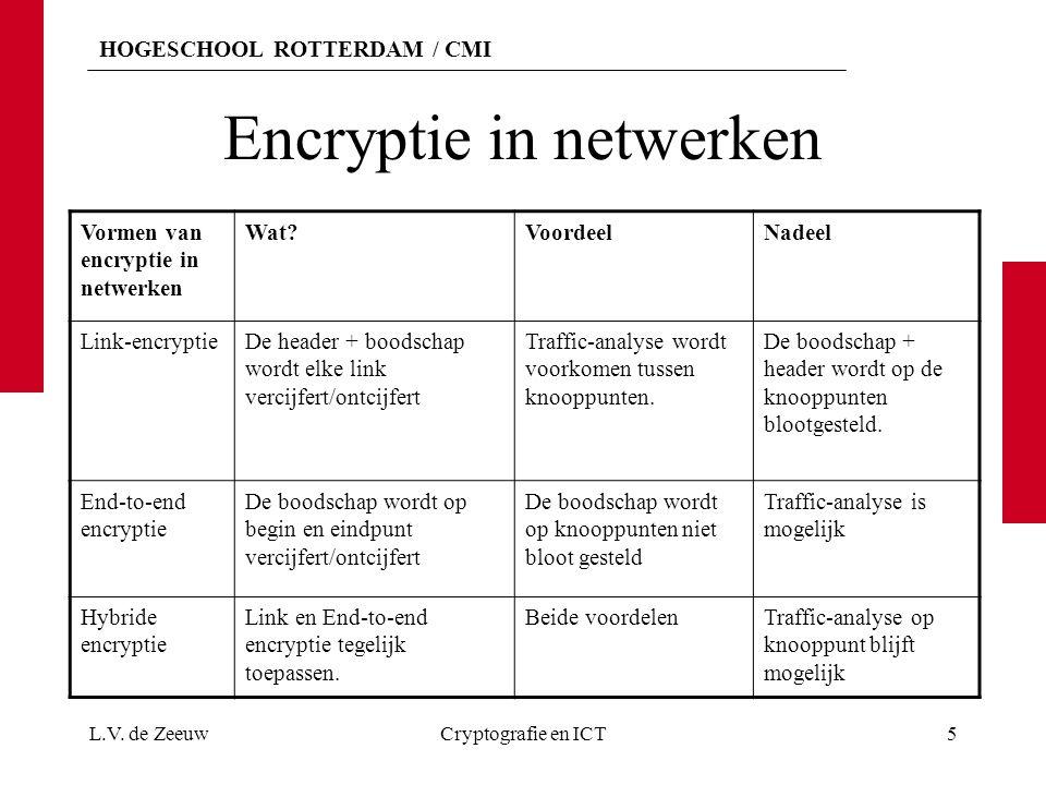 HOGESCHOOL ROTTERDAM / CMI Encryptie in netwerken Vormen van encryptie in netwerken Wat?VoordeelNadeel Link-encryptieDe header + boodschap wordt elke