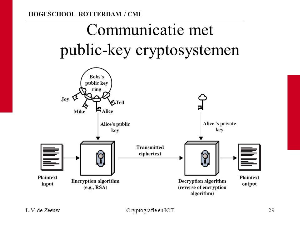 HOGESCHOOL ROTTERDAM / CMI Communicatie met public-key cryptosystemen L.V. de ZeeuwCryptografie en ICT29