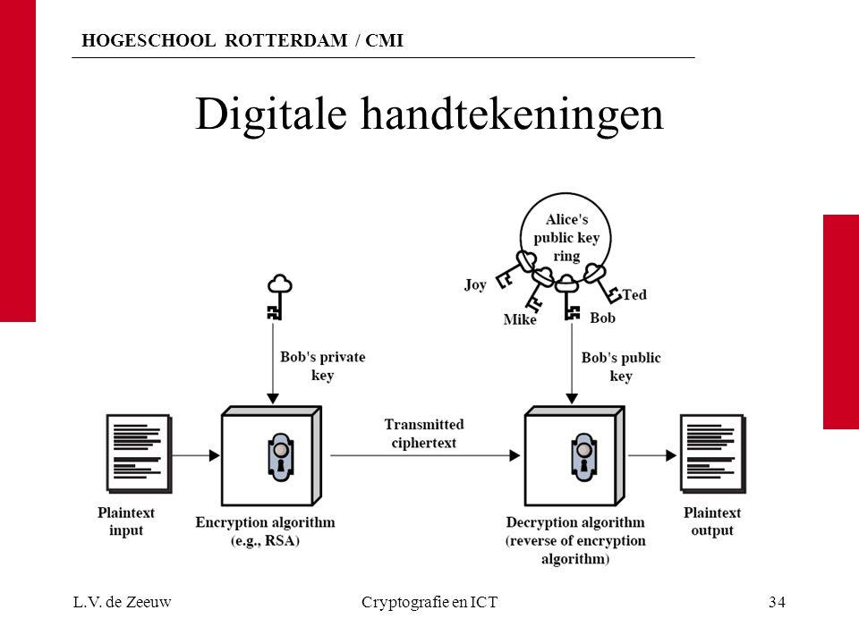 HOGESCHOOL ROTTERDAM / CMI Digitale handtekeningen L.V. de ZeeuwCryptografie en ICT34