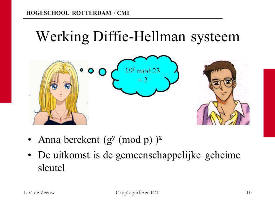 HOGESCHOOL ROTTERDAM / CMI Werking Diffie-Hellman systeem Anna berekent (g y (mod p) ) x De uitkomst is de gemeenschappelijke geheime sleutel L.V. de