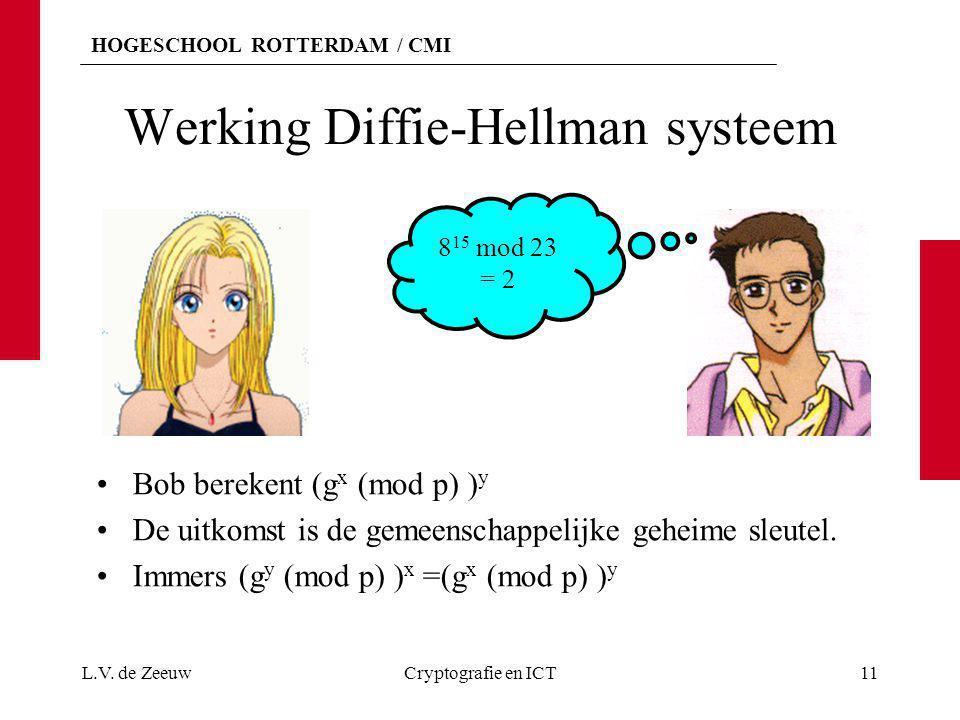 HOGESCHOOL ROTTERDAM / CMI Werking Diffie-Hellman systeem Bob berekent (g x (mod p) ) y De uitkomst is de gemeenschappelijke geheime sleutel. Immers (