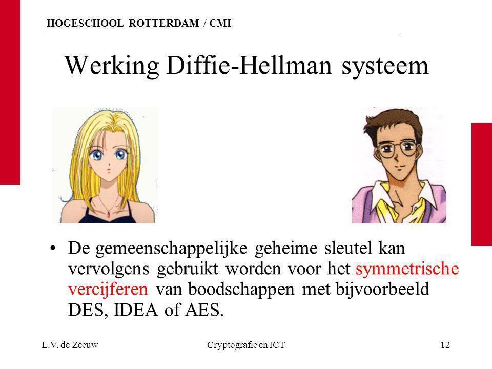 HOGESCHOOL ROTTERDAM / CMI Werking Diffie-Hellman systeem De gemeenschappelijke geheime sleutel kan vervolgens gebruikt worden voor het symmetrische v