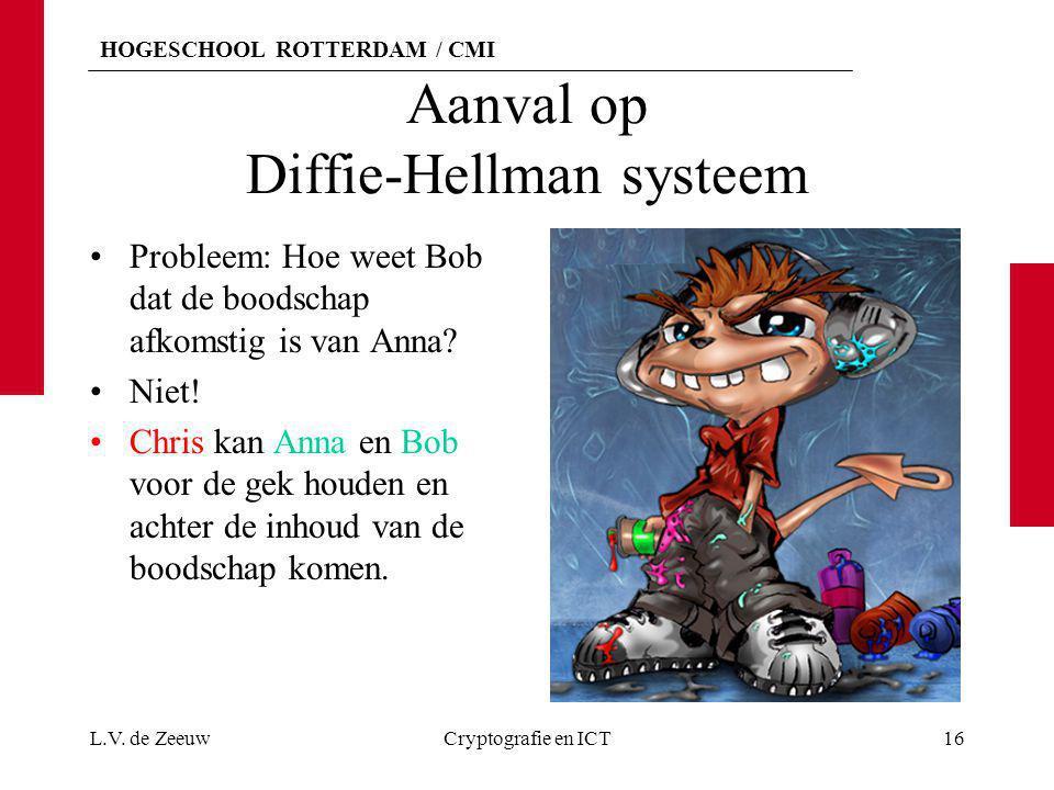 HOGESCHOOL ROTTERDAM / CMI Aanval op Diffie-Hellman systeem Probleem: Hoe weet Bob dat de boodschap afkomstig is van Anna? Niet! Chris kan Anna en Bob