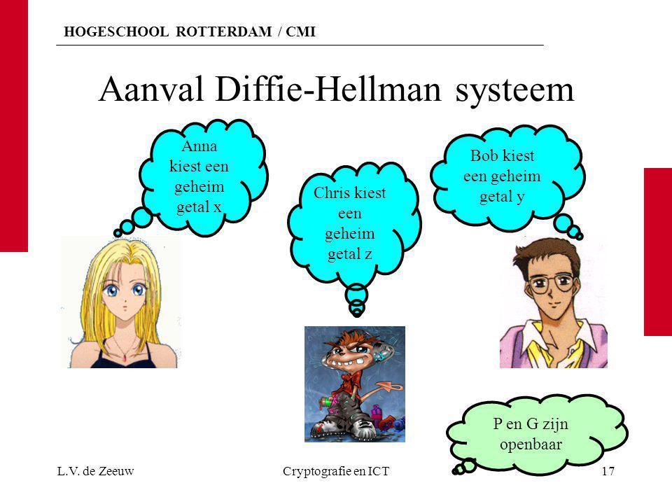 HOGESCHOOL ROTTERDAM / CMI Aanval Diffie-Hellman systeem L.V. de ZeeuwCryptografie en ICT17 Anna kiest een geheim getal x Bob kiest een geheim getal y