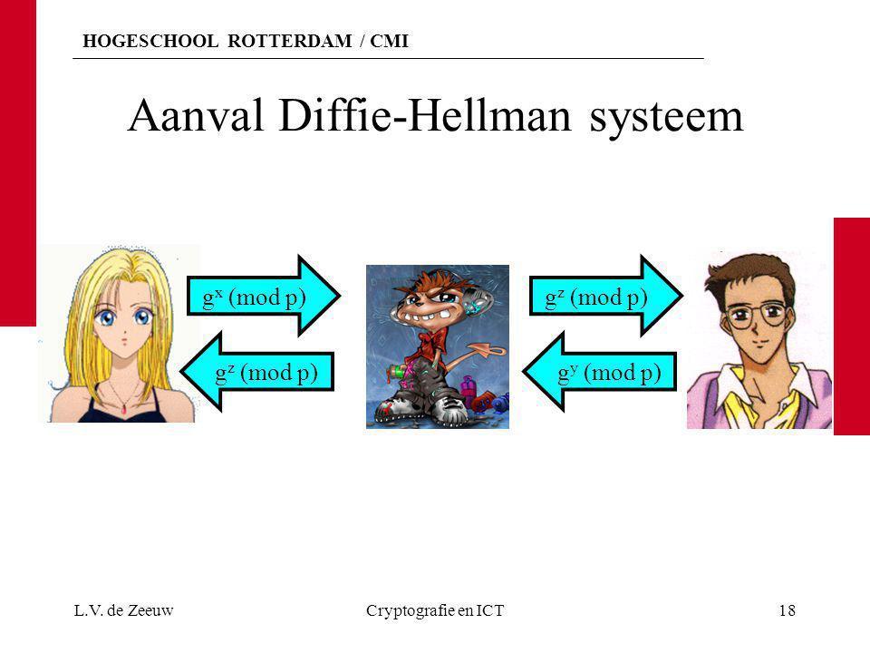 HOGESCHOOL ROTTERDAM / CMI Aanval Diffie-Hellman systeem L.V. de ZeeuwCryptografie en ICT18 g x (mod p)g z (mod p) g y (mod p)