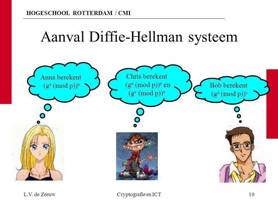 HOGESCHOOL ROTTERDAM / CMI Aanval Diffie-Hellman systeem L.V. de ZeeuwCryptografie en ICT19 Anna berekent (g z (mod p)) x Bob berekent (g z (mod p)) y