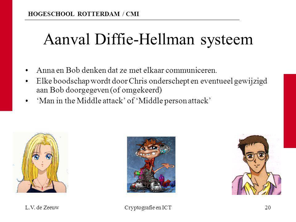 HOGESCHOOL ROTTERDAM / CMI Aanval Diffie-Hellman systeem Anna en Bob denken dat ze met elkaar communiceren. Elke boodschap wordt door Chris onderschep