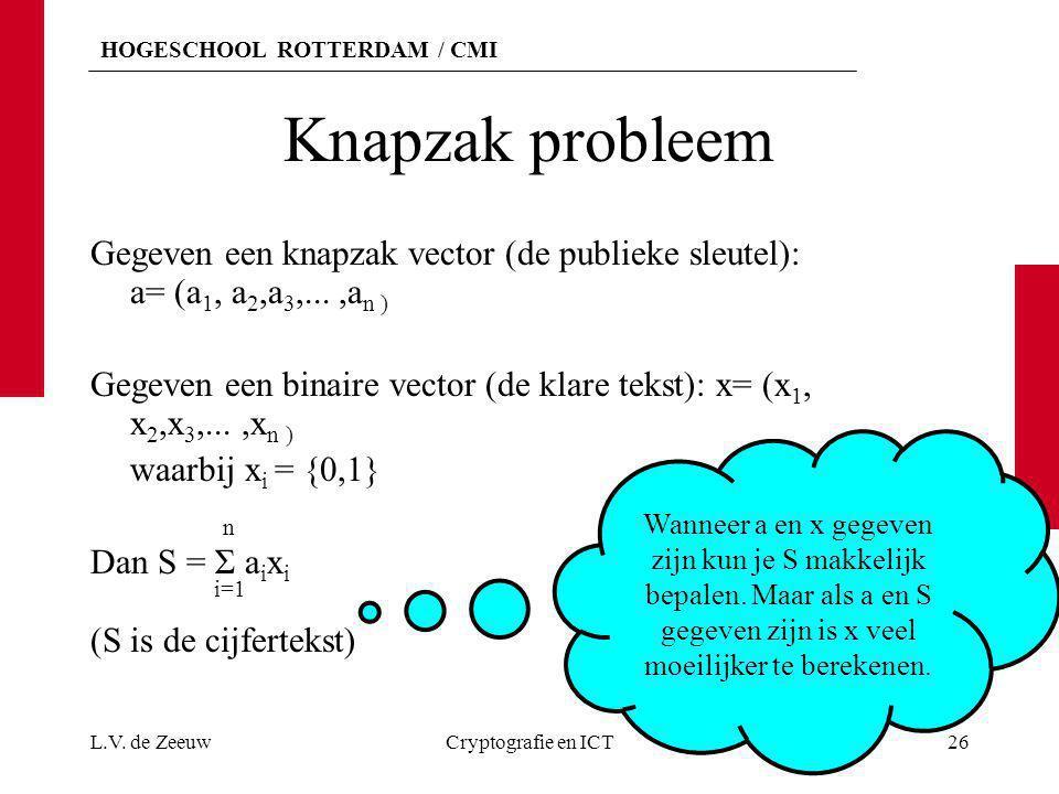 HOGESCHOOL ROTTERDAM / CMI Knapzak probleem Gegeven een knapzak vector (de publieke sleutel): a= (a 1, a 2,a 3,...,a n ) Gegeven een binaire vector (d