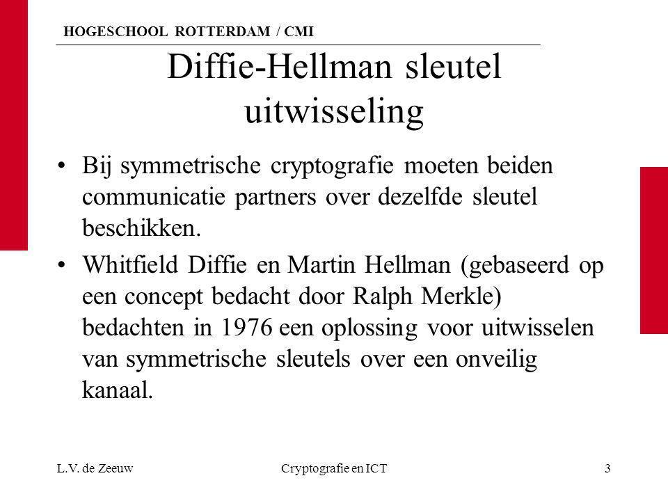 HOGESCHOOL ROTTERDAM / CMI Diffie-Hellman sleutel uitwisseling Bij symmetrische cryptografie moeten beiden communicatie partners over dezelfde sleutel