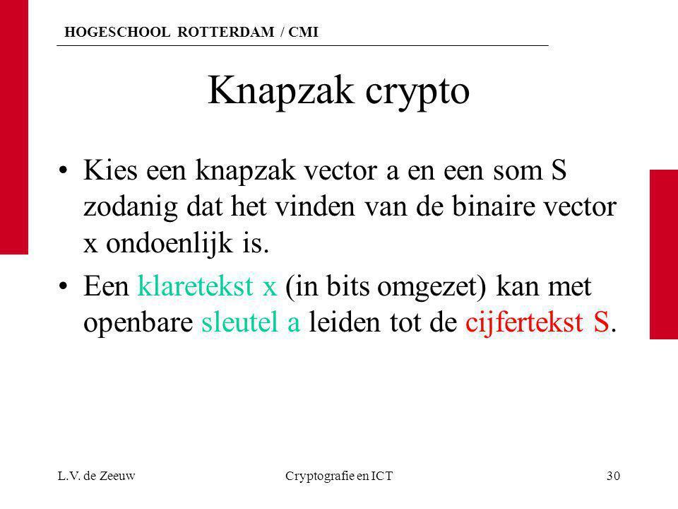 HOGESCHOOL ROTTERDAM / CMI Knapzak crypto Kies een knapzak vector a en een som S zodanig dat het vinden van de binaire vector x ondoenlijk is. Een kla