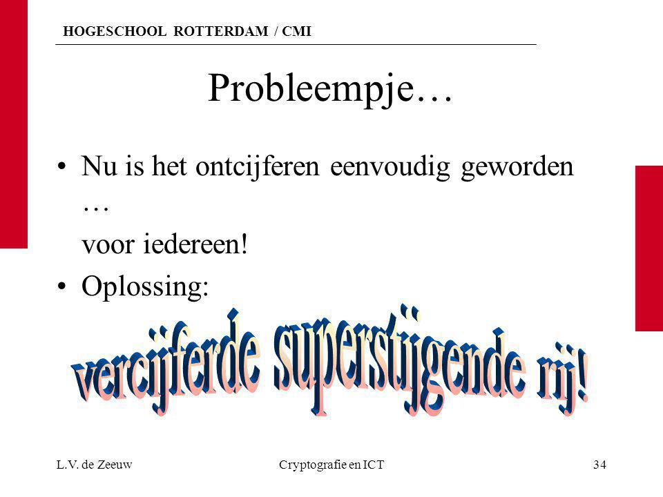HOGESCHOOL ROTTERDAM / CMI Probleempje… Nu is het ontcijferen eenvoudig geworden … voor iedereen! Oplossing: L.V. de ZeeuwCryptografie en ICT34