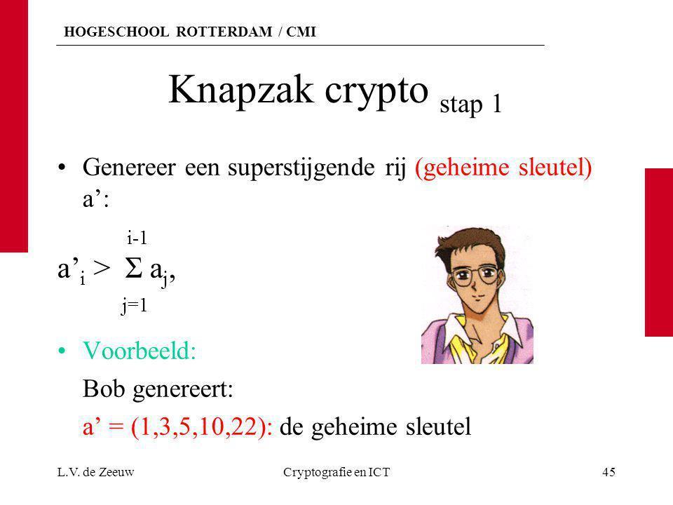 HOGESCHOOL ROTTERDAM / CMI Knapzak crypto stap 1 Genereer een superstijgende rij (geheime sleutel) a': i-1 a' i > Σ a j, j=1 Voorbeeld: Bob genereert: