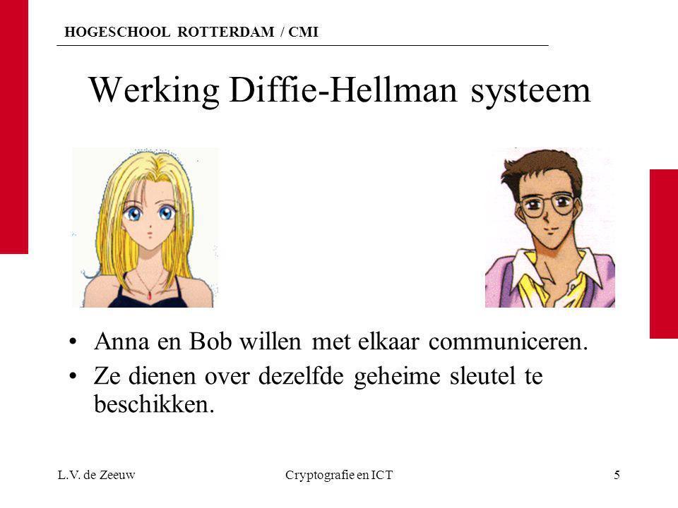 HOGESCHOOL ROTTERDAM / CMI Werking Diffie-Hellman systeem Anna en Bob willen met elkaar communiceren. Ze dienen over dezelfde geheime sleutel te besch