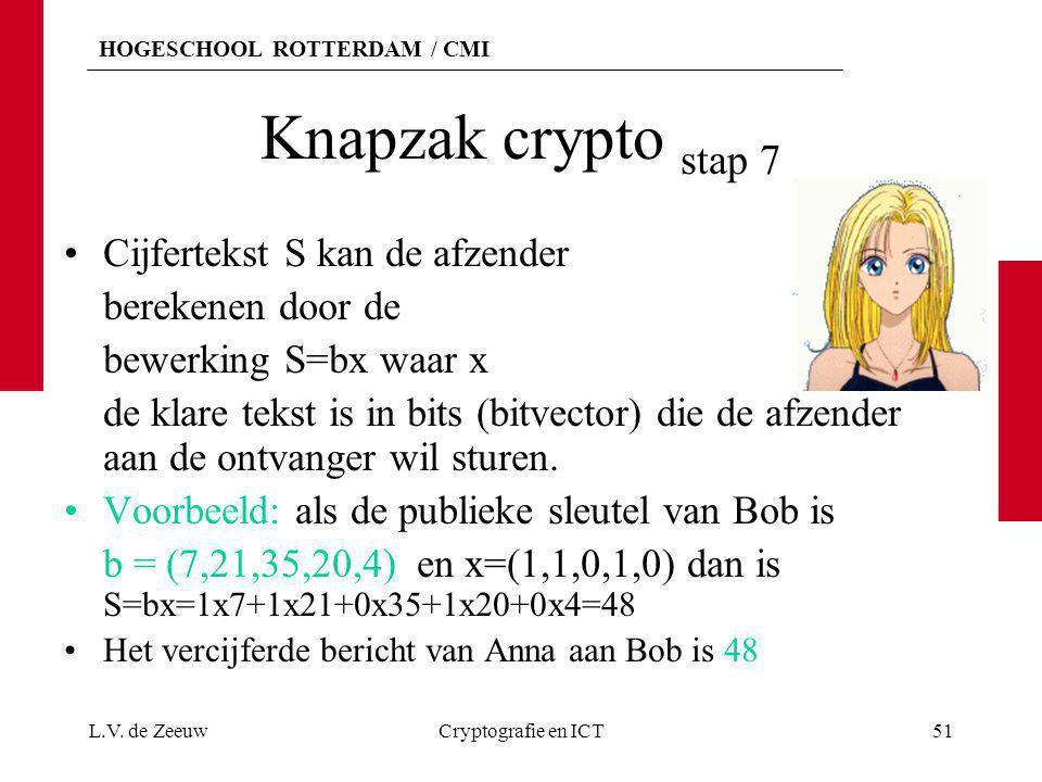 HOGESCHOOL ROTTERDAM / CMI Knapzak crypto stap 7 Cijfertekst S kan de afzender berekenen door de bewerking S=bx waar x de klare tekst is in bits (bitv