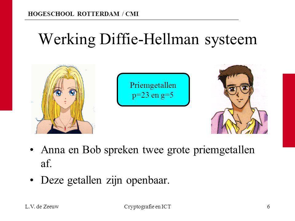 HOGESCHOOL ROTTERDAM / CMI Werking Diffie-Hellman systeem Anna en Bob spreken twee grote priemgetallen af. Deze getallen zijn openbaar. L.V. de ZeeuwC