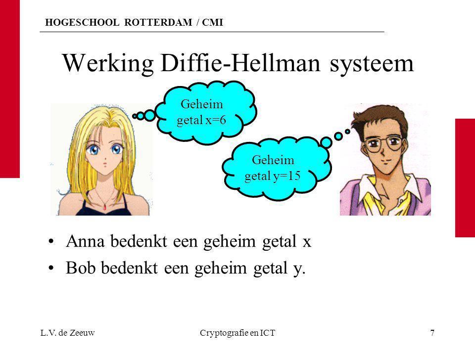 HOGESCHOOL ROTTERDAM / CMI Werking Diffie-Hellman systeem Anna bedenkt een geheim getal x Bob bedenkt een geheim getal y. L.V. de ZeeuwCryptografie en
