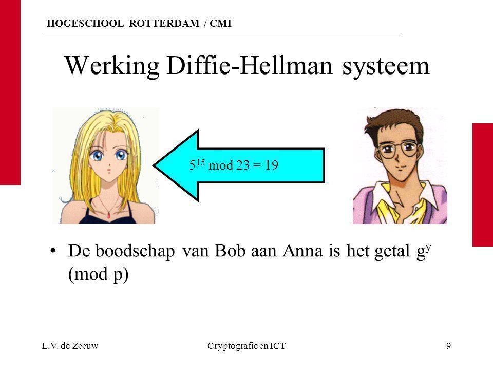 HOGESCHOOL ROTTERDAM / CMI Werking Diffie-Hellman systeem De boodschap van Bob aan Anna is het getal g y (mod p) L.V. de ZeeuwCryptografie en ICT9 5 1