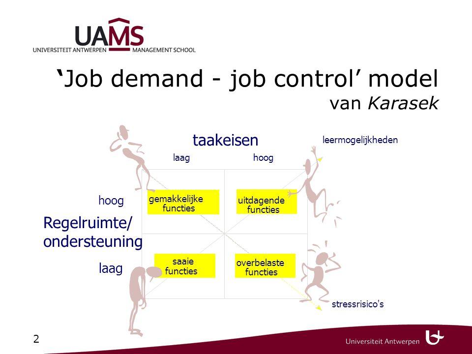 2 'Job demand - job control' model van Karasek gemakkelijke functies uitdagende functies overbelaste functies saaie functies taakeisen laaghoog leermo