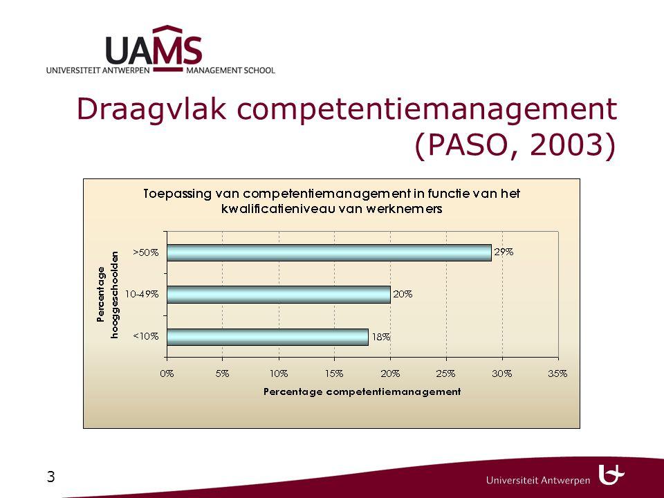 3 Draagvlak competentiemanagement (PASO, 2003)