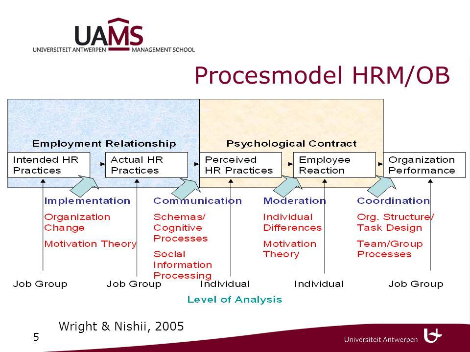 5 Procesmodel HRM/OB Wright & Nishii, 2005