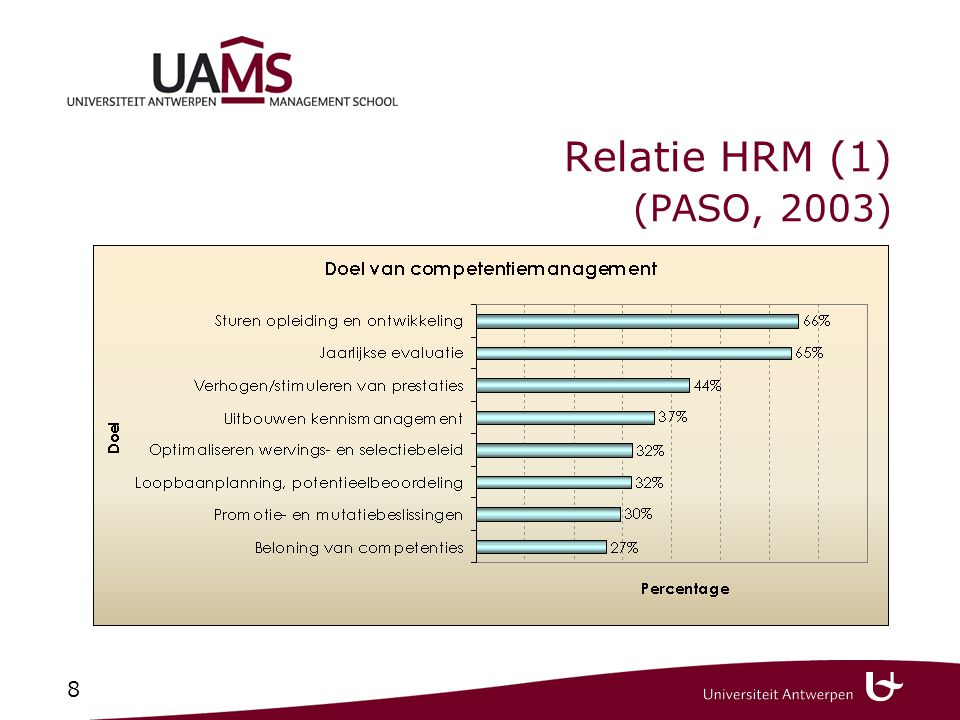 8 Relatie HRM (1) (PASO, 2003)