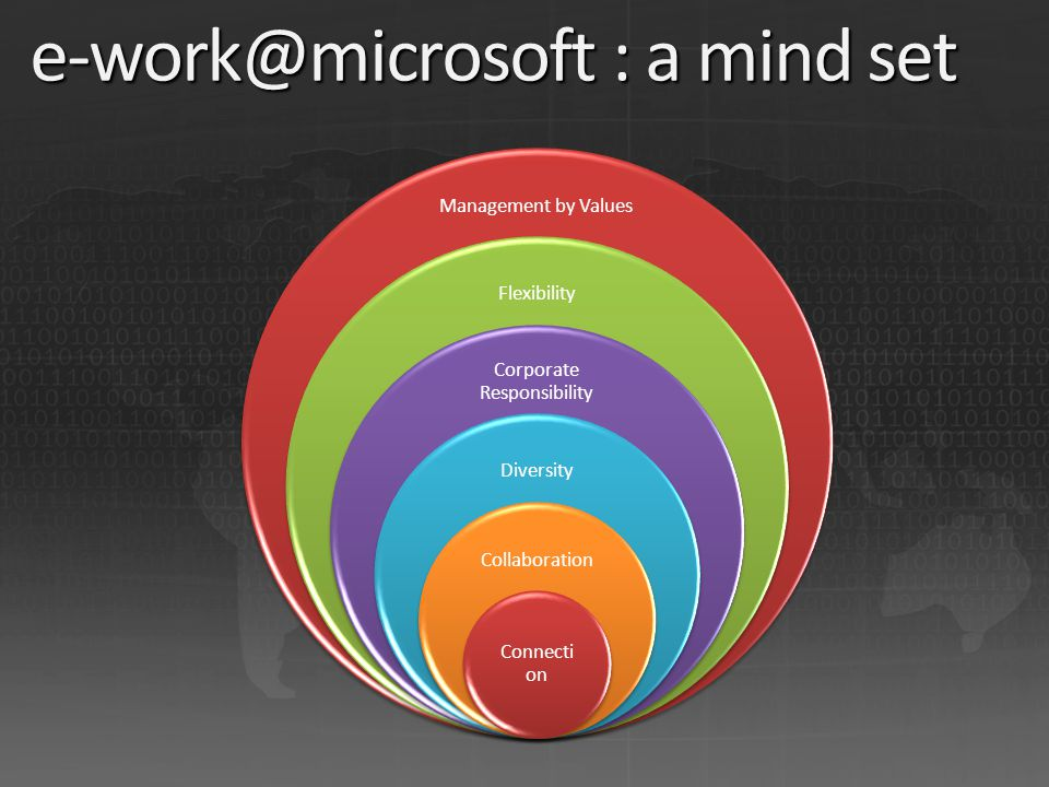 Management by Values Flexibility Corporate Responsibility Diversity Collaboration Connecti on e-work@microsoft : a mind set