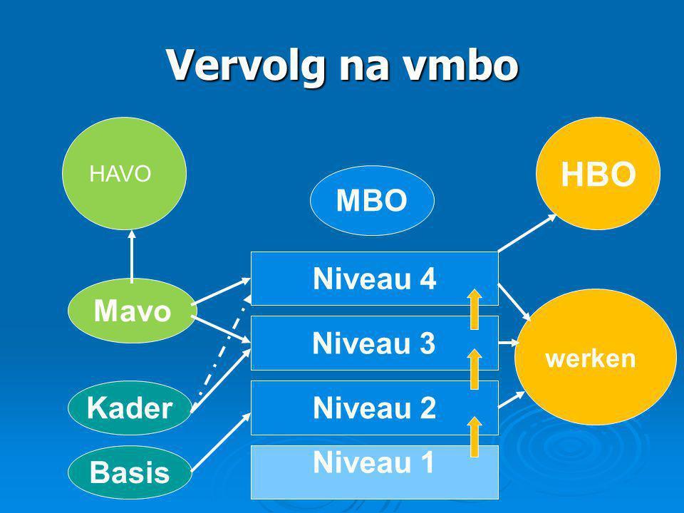Vervolg na vmbo HAVO MBO HBO Niveau 4 Niveau 3 Niveau 2 Niveau 1 werken Mavo Kader Basis