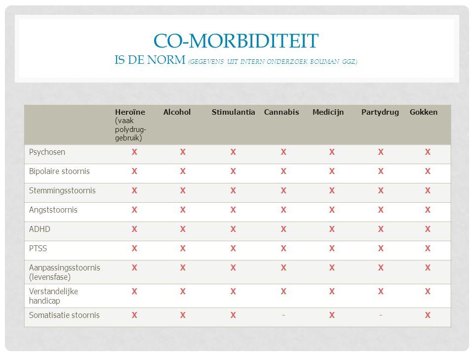 CO-MORBIDITEIT IS DE NORM (GEGEVENS UIT INTERN ONDERZOEK BOUMAN GGZ) Heroïne (vaak polydrug- gebruik) AlcoholStimulantiaCannabisMedicijnPartydrugGokke