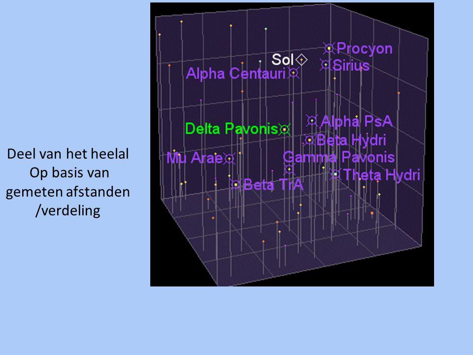 Deel van het heelal Op basis van gemeten afstanden /verdeling