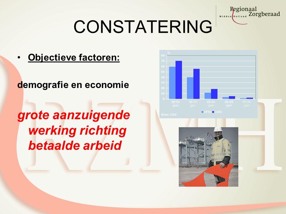CONSTATERING Objectieve factoren: demografie en economie grote aanzuigende werking richting betaalde arbeid