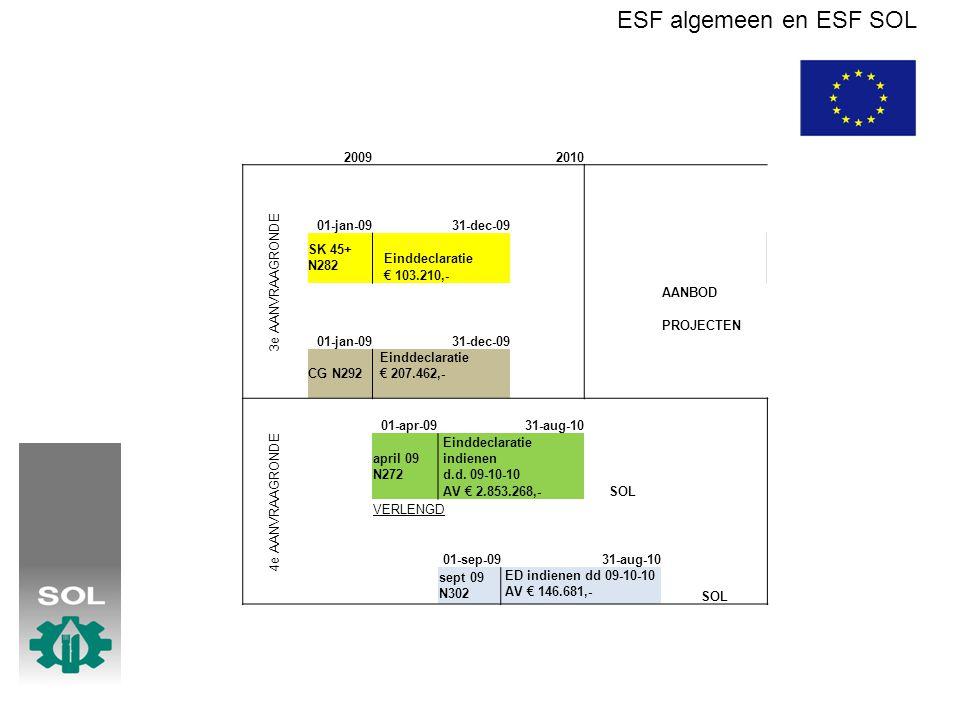 ESF algemeen en ESF SOL 20092010 3e AANVRAAGRONDE 01-jan-0931-dec-09 SK 45+ N282 Einddeclaratie € 103.210,- AANBOD 01-jan-0931-dec-09 PROJECTEN CG N292 Einddeclaratie € 207.462,- 4e AANVRAAGRONDE 01-apr-0931-aug-10 april 09 N272 Einddeclaratie indienen d.d.