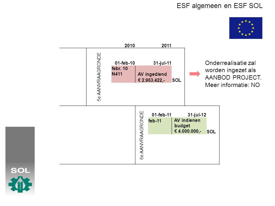 ESF algemeen en ESF SOL 20102011 5e AANVRAAGRONDE 01-feb-1031-jul-11 febr. 10 N411 AV ingediend SOL € 2.953.422,- 6e AANVRAAGRONDE 01-feb-1131-jul-12