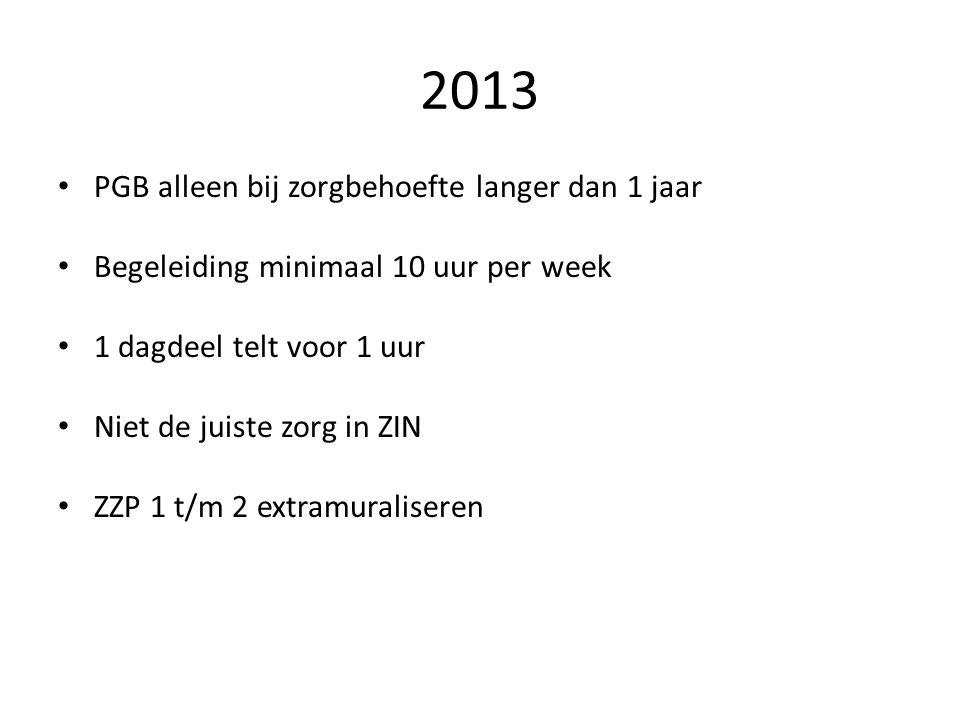 2013 PGB alleen bij zorgbehoefte langer dan 1 jaar Begeleiding minimaal 10 uur per week 1 dagdeel telt voor 1 uur Niet de juiste zorg in ZIN ZZP 1 t/m 2 extramuraliseren
