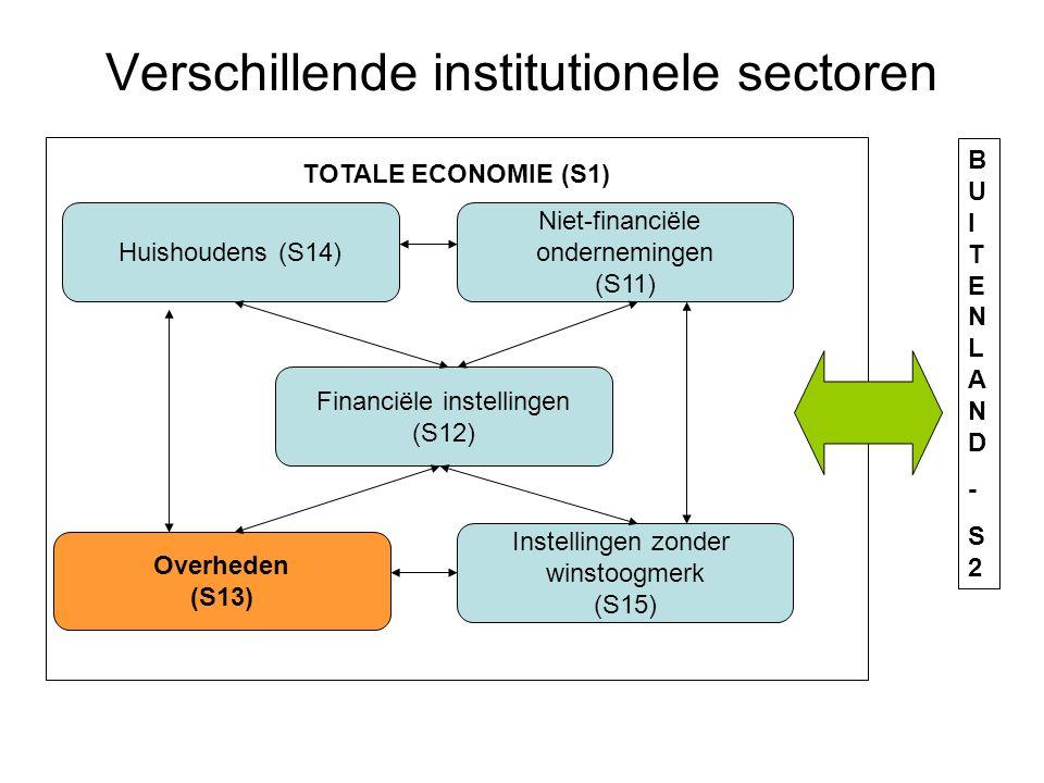 Hiërarchie tussen de verschillende rekeningen Systeem ESR 95 = systeem met een hiërarchie tussen de verschillende rekeningen:  Geheel van transacties in de economische cyclus van productie en consumptie Type rekeningBoekhoudsaldo 1.
