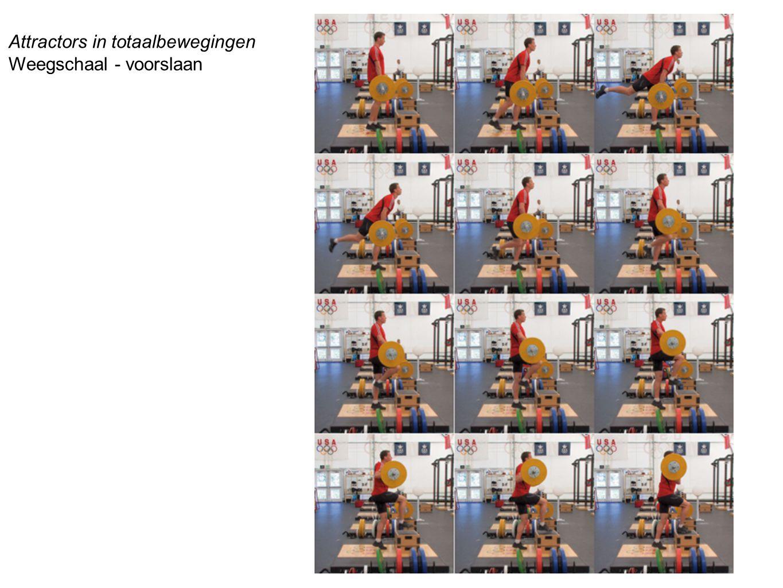 Attractors in totaalbewegingen Weegschaal - voorslaan