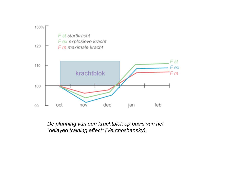"""De planning van een krachtblok op basis van het """"delayed training effect"""" (Verchoshansky)."""